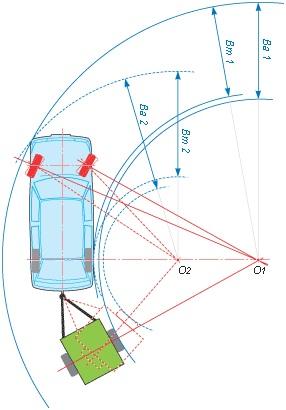 Габаритный коридор автопоезда (схема)