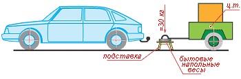 Определение статической нагрузки, действующей на шар фаркопа при помощи напольных весов (схема)